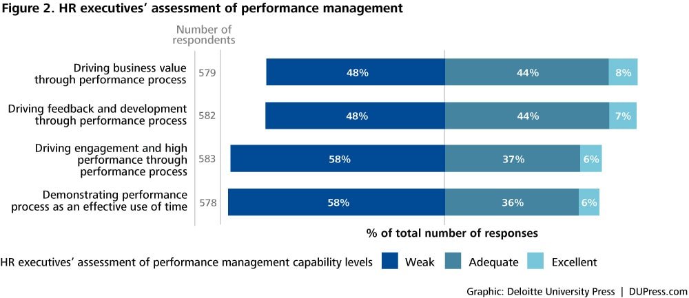 Performance management is broken Replace âu20acœrank and yankâu20ac with - effective employee evaluation steps