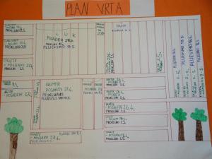 plan vrta