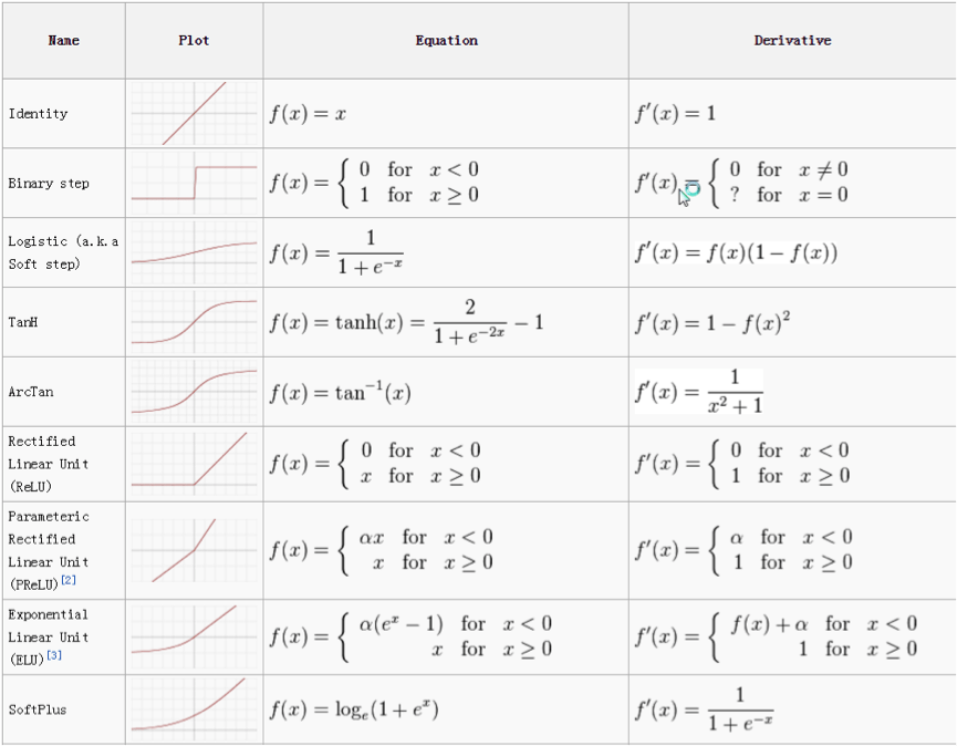 Blog 8th May 2017 Activation Functions Used In Deep Learning