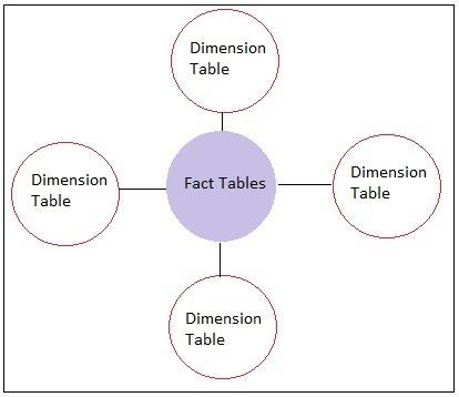 Types of Fact Tables in a Data Warehouse - DWgeek