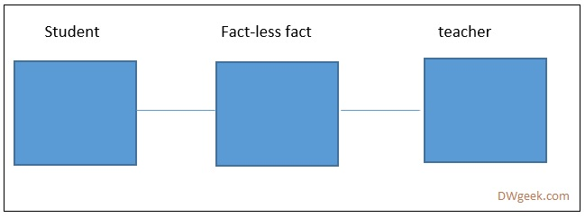 Data Warehouse fact-less fact Tables and Examples - DWgeek