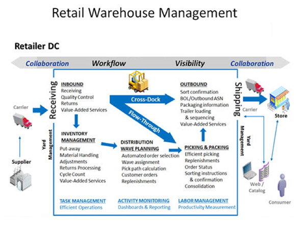 Microsoft Dynamics AX2012 R3 \u2013 Warehouse Management for Retail