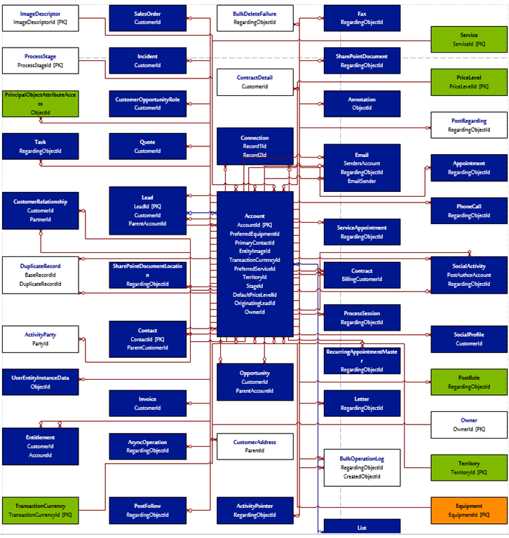 crm 2015 2013 er diagram generator tool