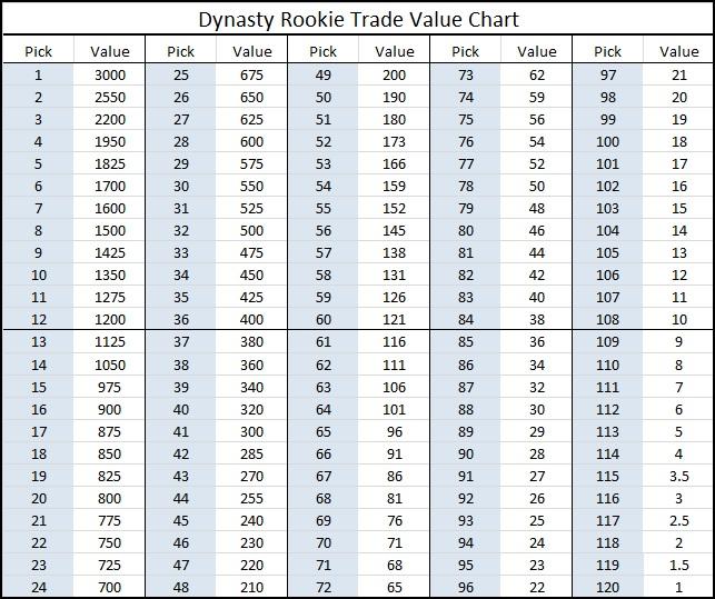 week 11 trade value chart - Heartimpulsar