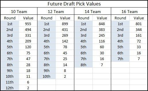 Dynasty Rookie Trade Value Chart - Dynasty League Football - pick chart