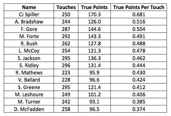 True Points \u2013 A New Efficiency Metric for Running Backs - Dynasty