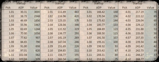Updated Rookie Trade Value Chart - Dynasty League Football