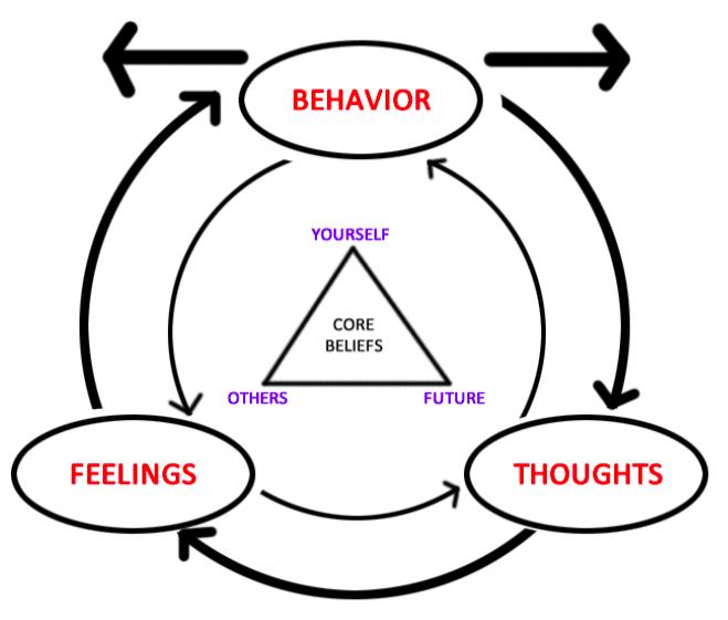 ocd cycle diagram