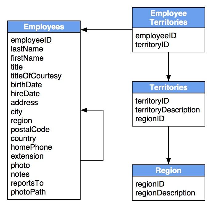 From Relational to Graph A Developer\u0027s Guide - DZone - Refcardz