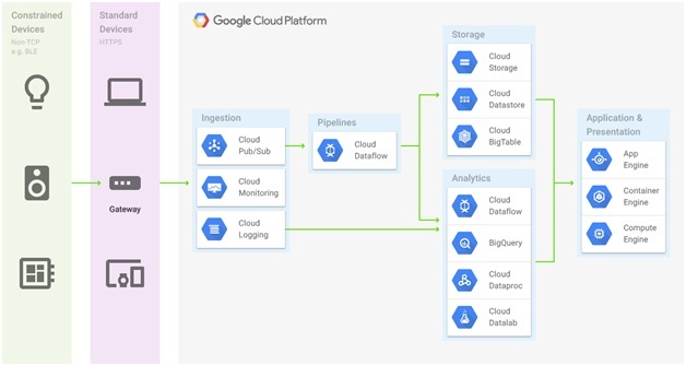 IoT Platform Selection Azure vs AWS vs GCP - DZone IoT