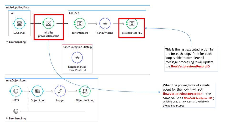 MuleSoft Poll Scope and Watermark - DZone Integration