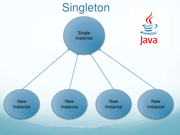 Java Singletons Using Enum - DZone Java