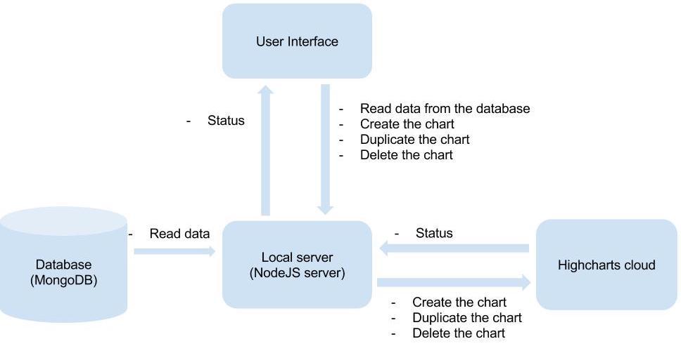 Nodejs RESTful API to Create Interactive Charts - DZone Integration