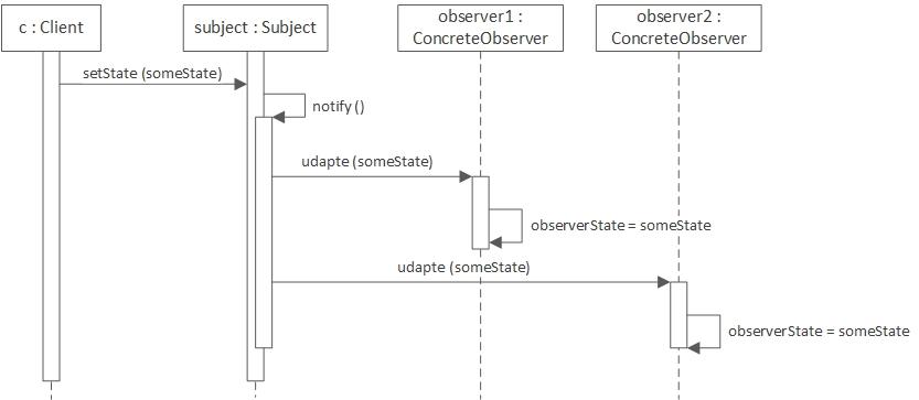 The Observer Pattern Using Java 8 - DZone Java