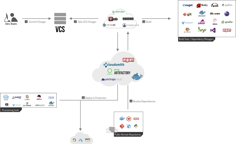 Accelerate SaaS CI/CD With a Repository Manager - DZone DevOps - cicd