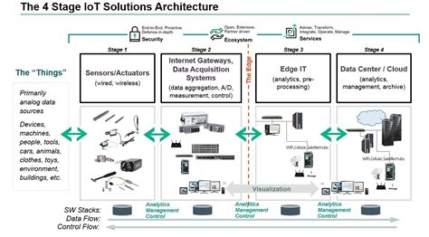 A Look at IoT Architecture - DZone IoT