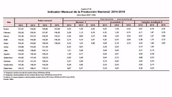 Indicador mensual de la producción nacional 2014-2016.