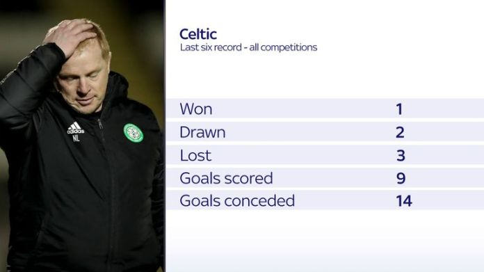 Celtic last six games