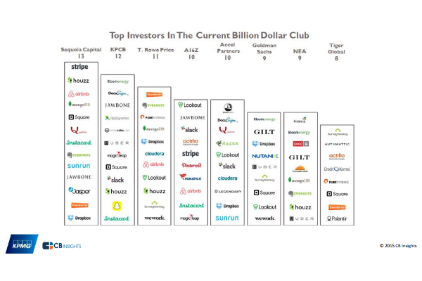 top investors in the current unicorn billion dollar club All - computer programmer job descriptions