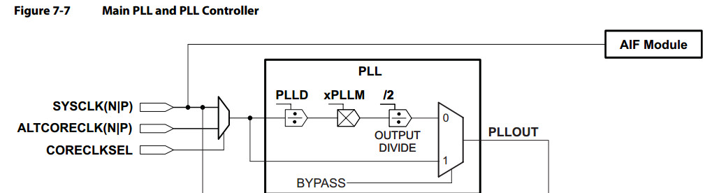 Resolved C6670 AIF2 connects Xilinx FPGA using CPRI protocol