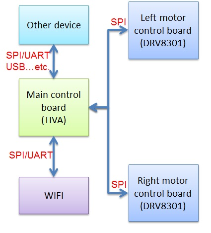 Resolved Block diagram of a balancing robot, is it possible