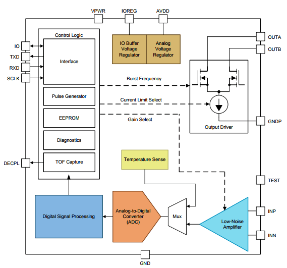 wire less device block diagram
