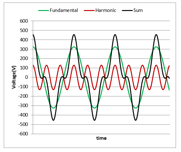 Quantifying harmonic distortion Options for calculating THD - On