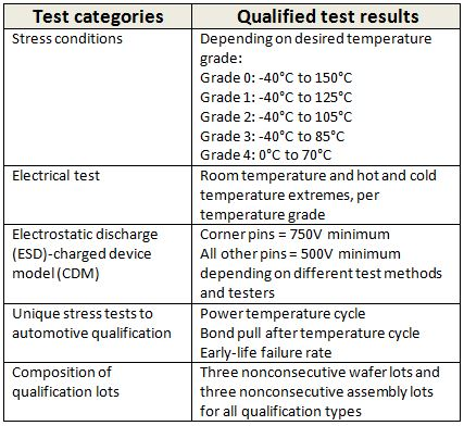 Can automotive-qualified ICs be used in industrial applications - qualification table