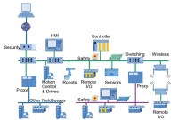 How to select the right industrial Ethernet standard ...