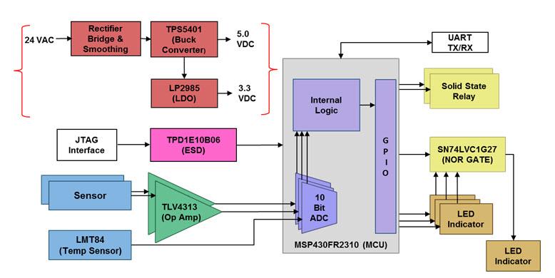 Hvac Block Diagram Wiring Diagram