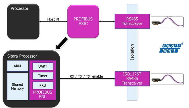 How to select the right industrial Ethernet standard PROFIBUS