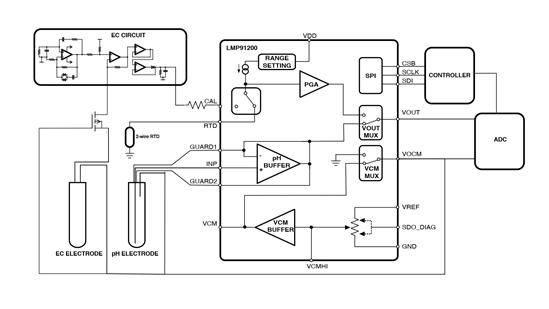 ph sensors lmp91200