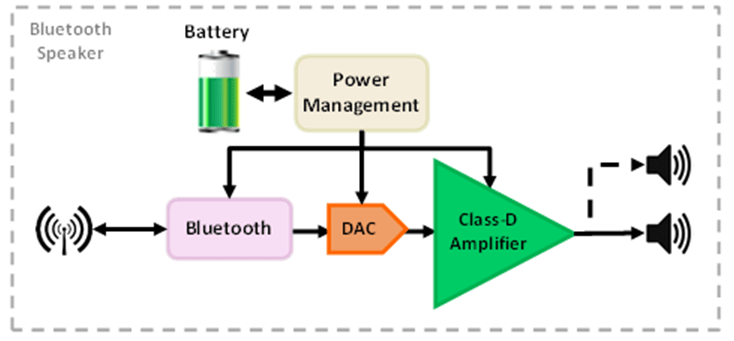 1000 Watts Amplifier Circuit Diagrams What Are The Building Blocks Of Bluetooth Speakers