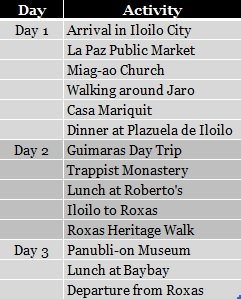 D.I.Y. Iloilo, Guimaras, Roxas Itinerary and Expenses; D.I.Y. Iloilo; D.I.Y. Roxas; D.I.Y. Iloilo itinerary; D.I.Y. Roxas itinerary