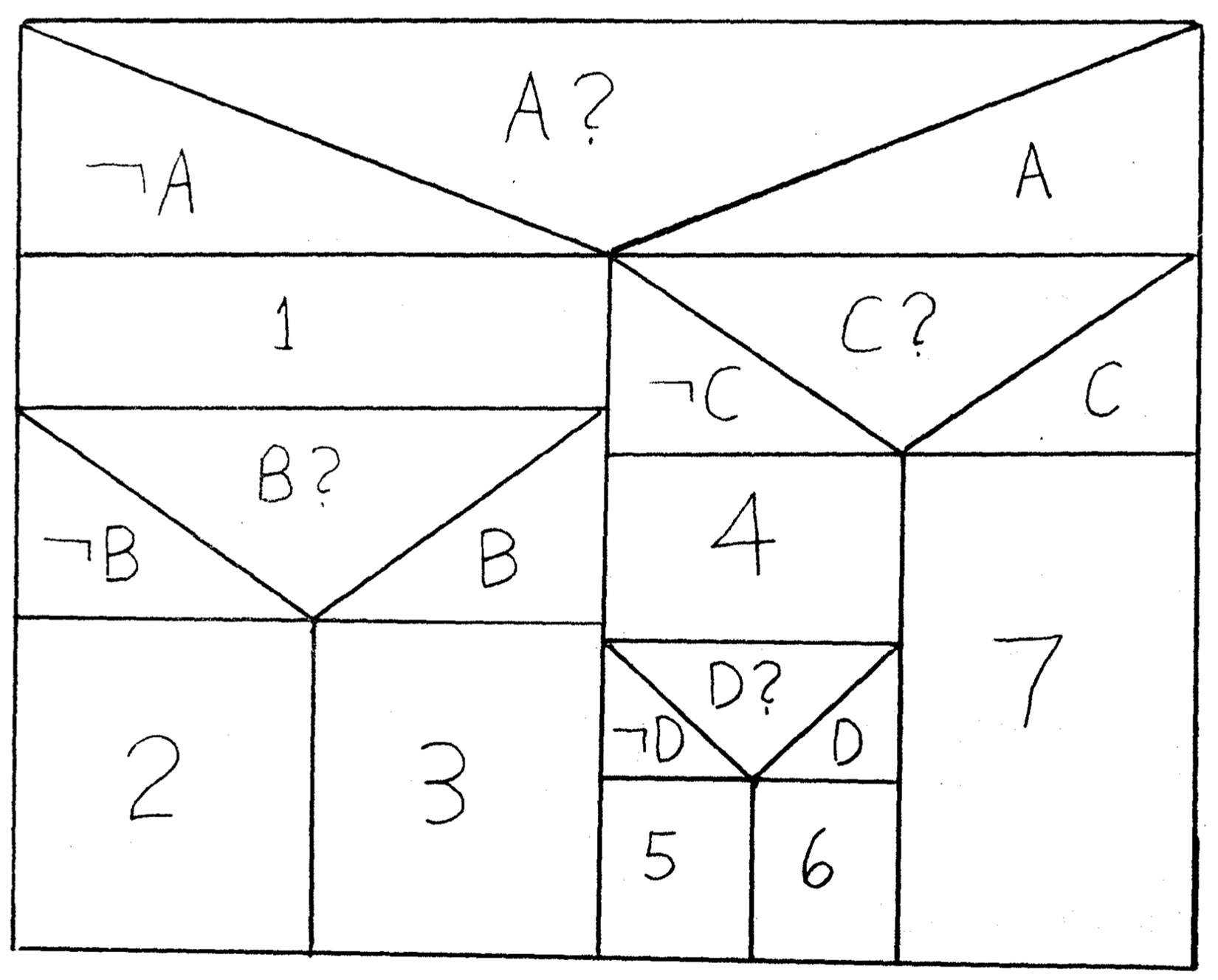 nassi shneiderman diagram