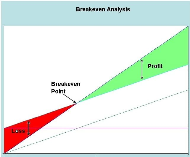 Breakeven-Analysis - Eagle Consulting Partners Inc - Breakeven Analysis
