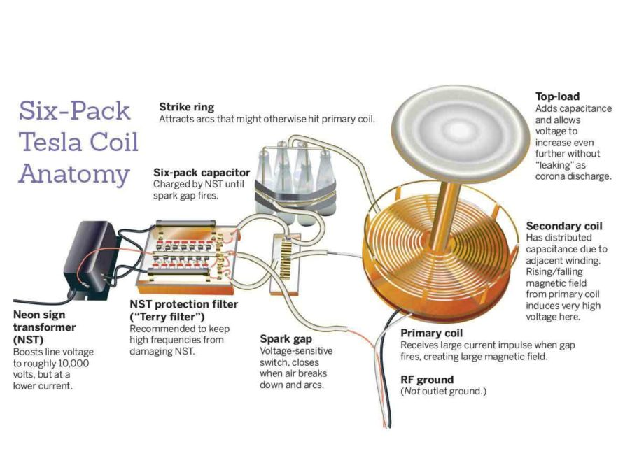 The Makerspace with Elias Tesla Coil \u2013 Eagle Examiner