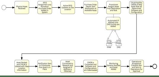 ITALM/CM Process Flow Diagram