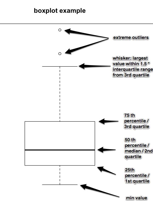 Labeled boxplot in R - Stochastic Nonsense