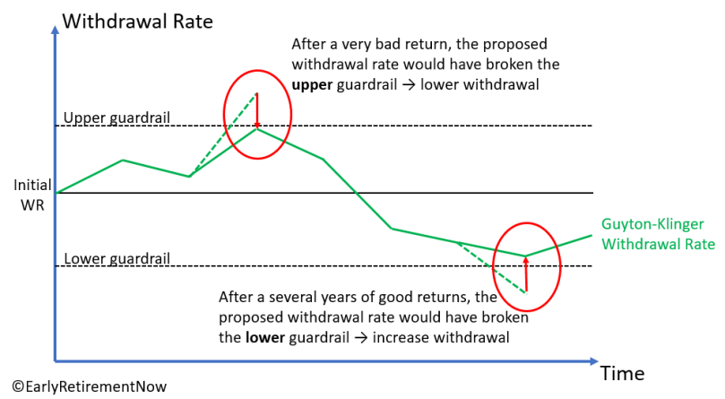 The Ultimate Guide to Safe Withdrawal Rates – Part 9: Are Guyton-Klinger Rules Overrated ...