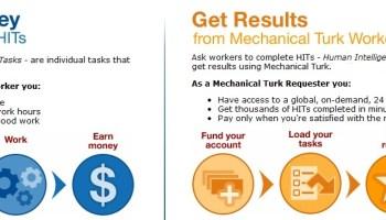 Amazon Mechanical Turk - Marketplace for work