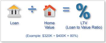 What Is Loan To Value Ratio To Our Partners? - Affordable Housing Partners Group