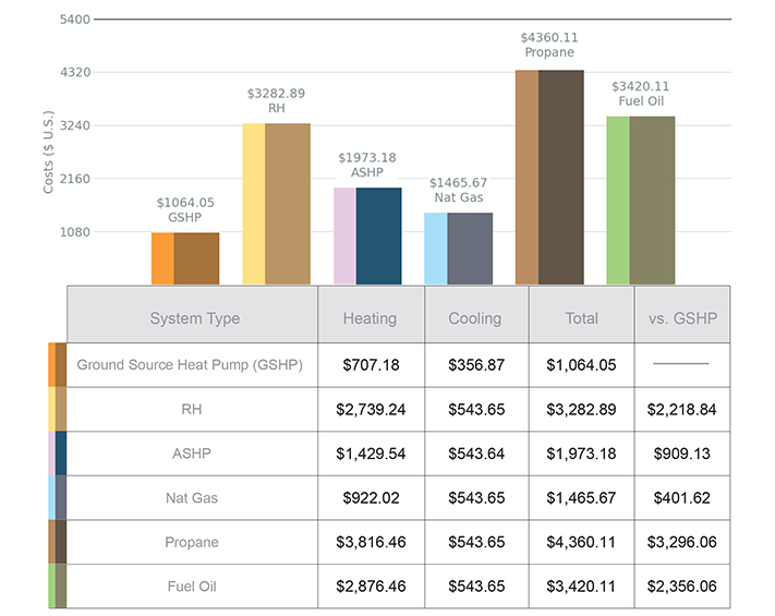 Geothermal Heat Pump Cost Comparison