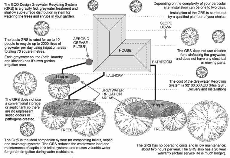 Greywater Systems