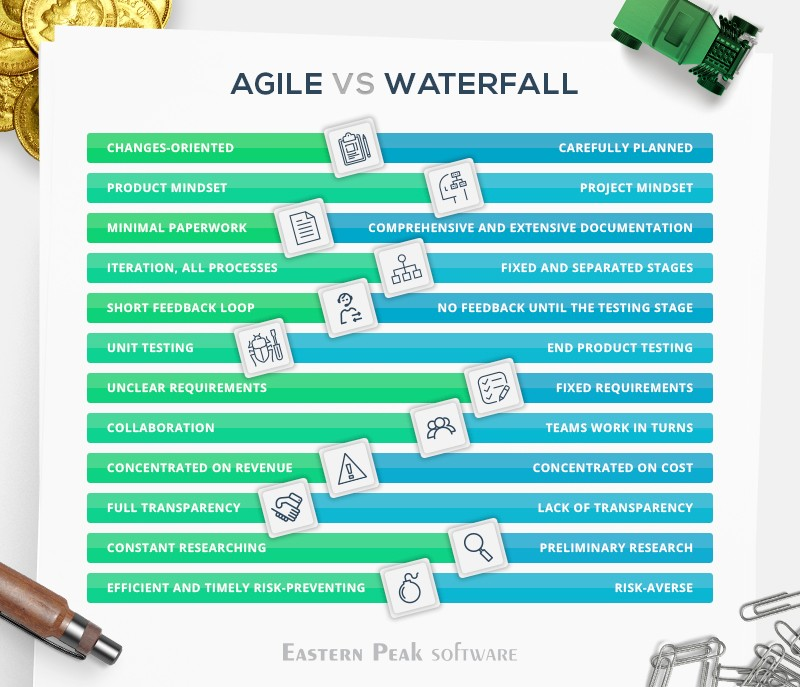 agile-vs-waterfall-difference - Eastern Peak  Eastern Peak