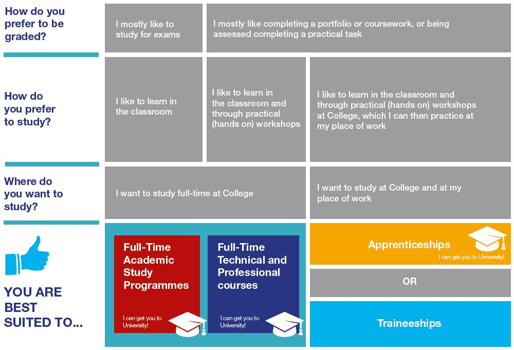 Qualifications Explained · Eastleigh College