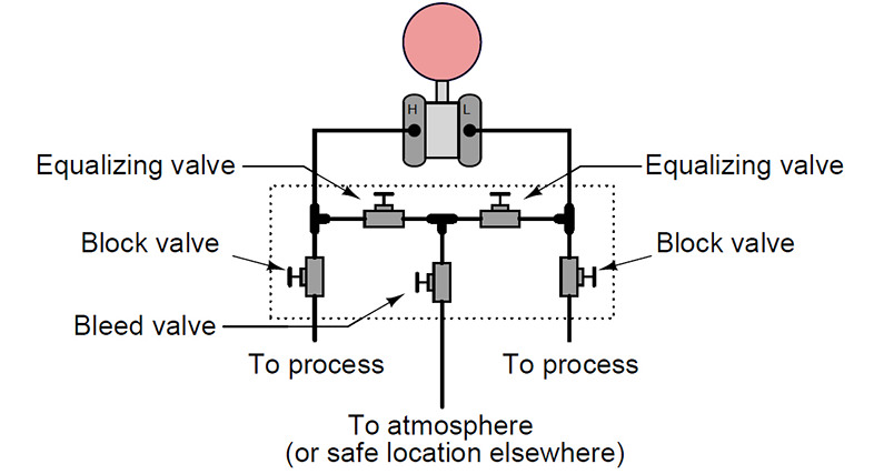 How to Choose the Correct Pressure Transmitter Manifold - Eastsensor