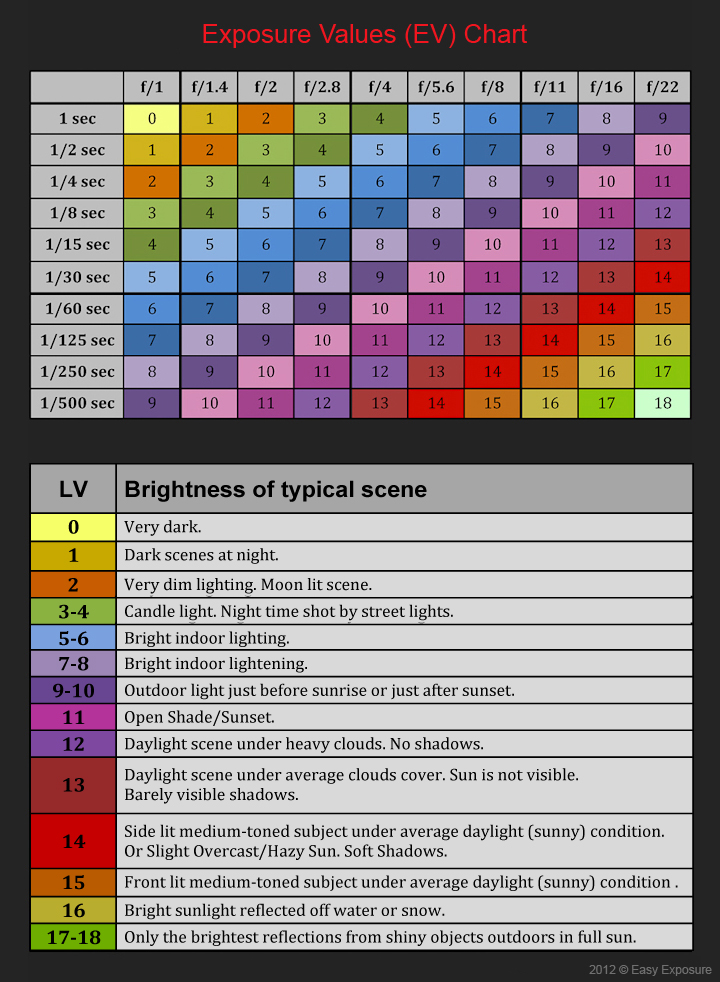 Outdoor exposure cheat sheet (sunny 16 rule) Photography Cheat - rate chart