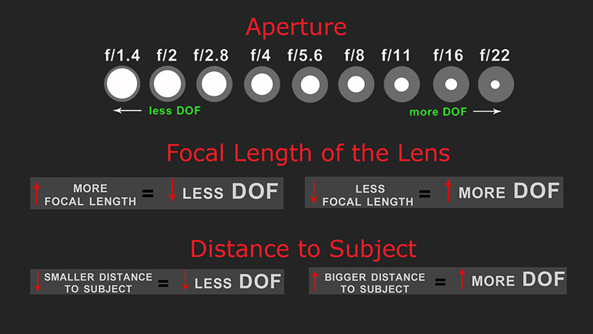 DoF Calculator and Hyperfocal Distance Easy Exposure