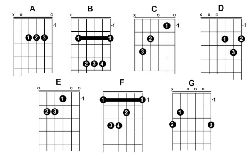 Beginner Guitar Chords - Here\u0027s how to learn them